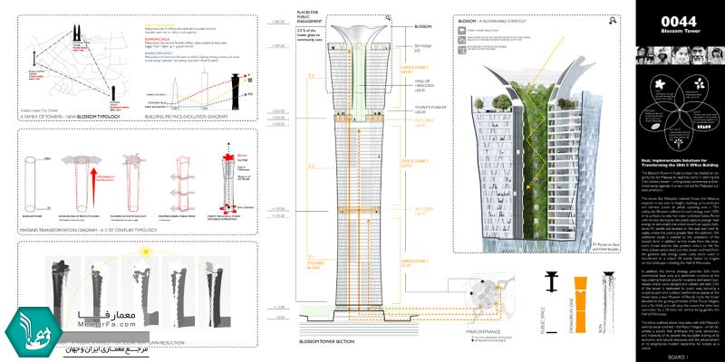 Honorable Mention. The Blossom Tower. Anthony Fieldman RAFT Architects (United States)